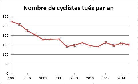mortalité cyclistes